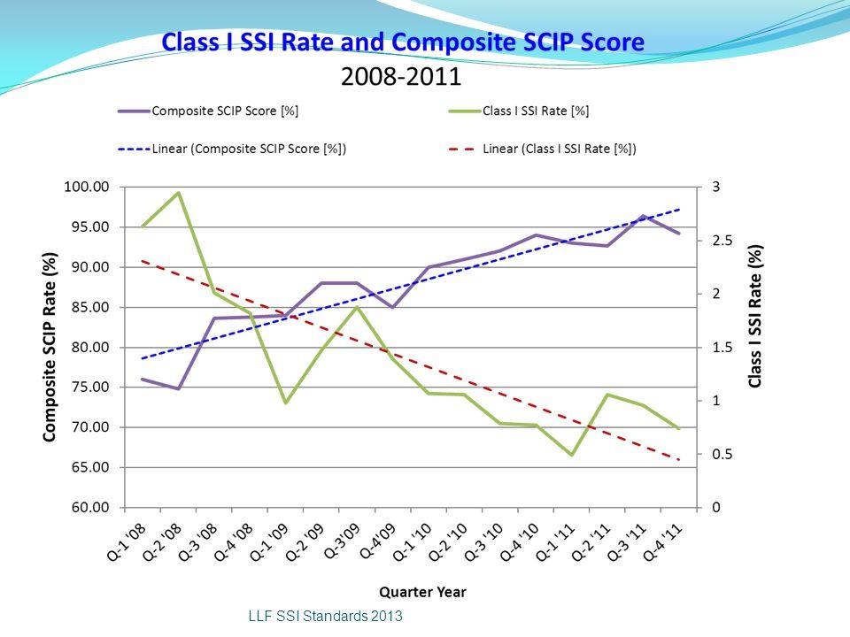 LLF SSI Standards 2013
