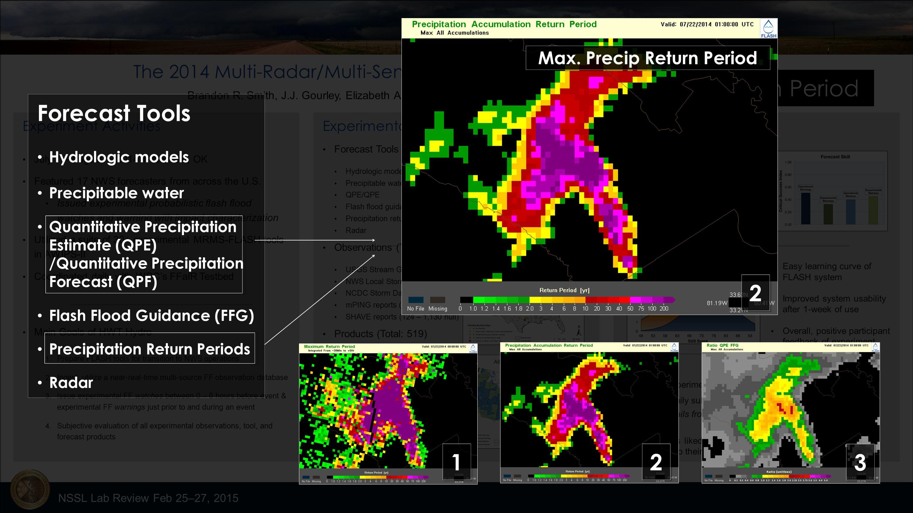The 2014 Multi-Radar/Multi-Sensor (MRMS) HWT-Hydro Testbed Experiment