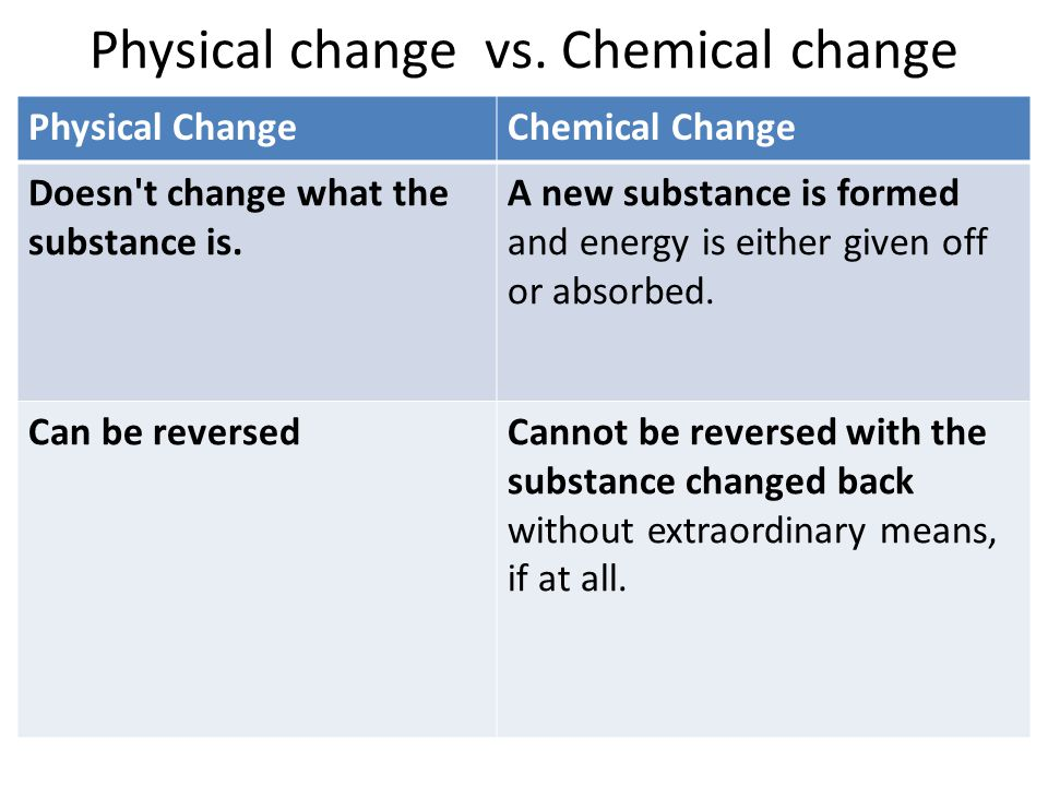 Physical change vs. Chemical change