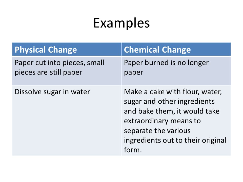 Examples Physical Change Chemical Change