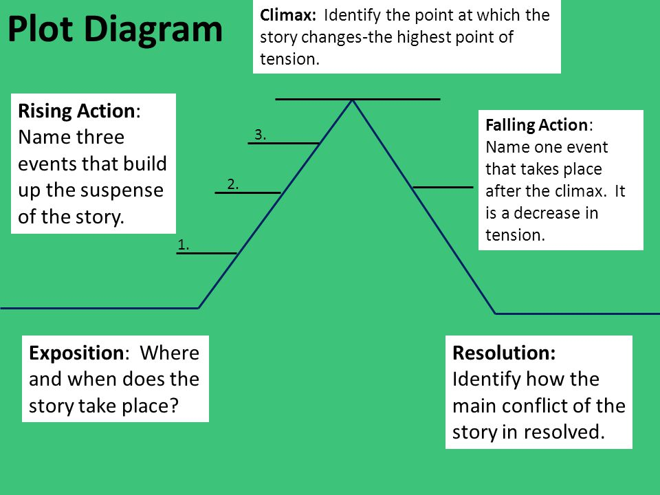 Plot Diagram Climax: Identify the point at which the story changes-the highest point of tension.