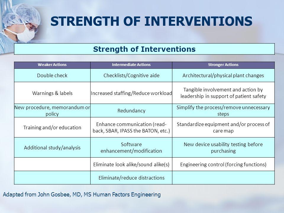 STRENGTH OF INTERVENTIONS Strength of Interventions