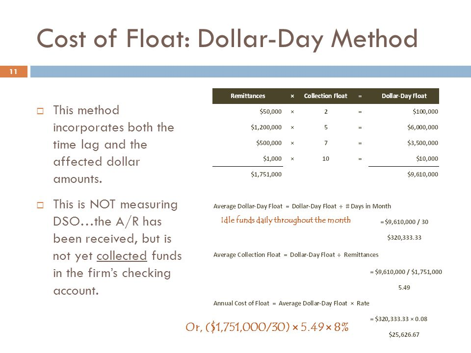 Cost of Float: Dollar-Day Method