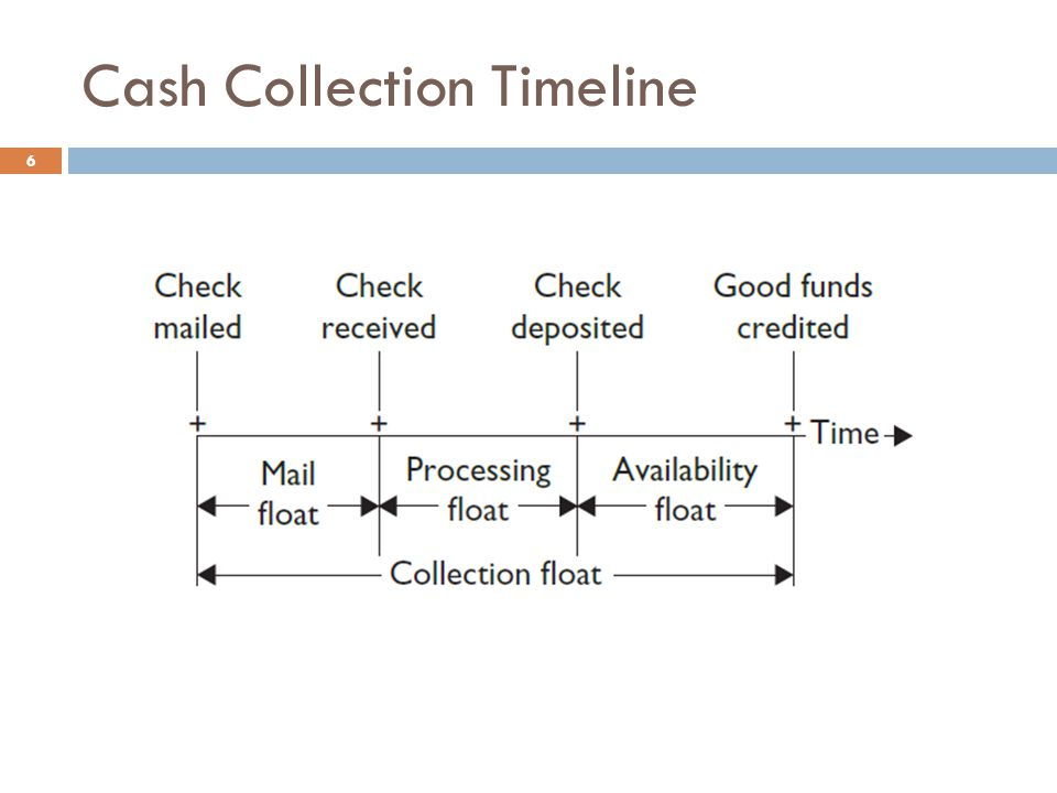 Cash Collection Timeline