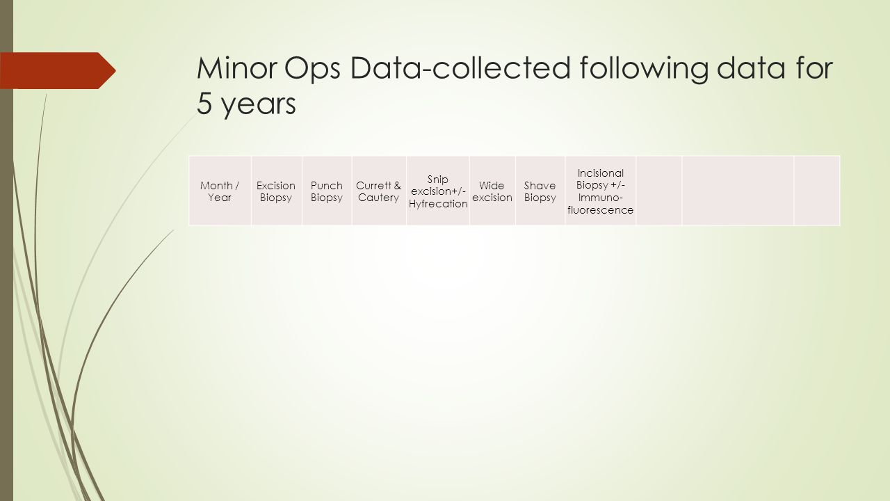 Minor Ops Data-collected following data for 5 years