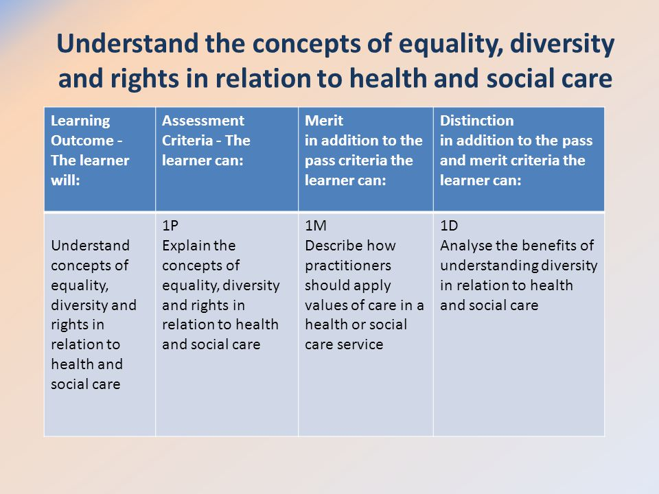 analysing equality and diversity in social care 11 explain models of practice that underpin equality, diversity and inclusion in own area of responsibility equality is to treat all as individuals to respect race, disability, age, gender, religion, beliefs, culture and sexual orientation.