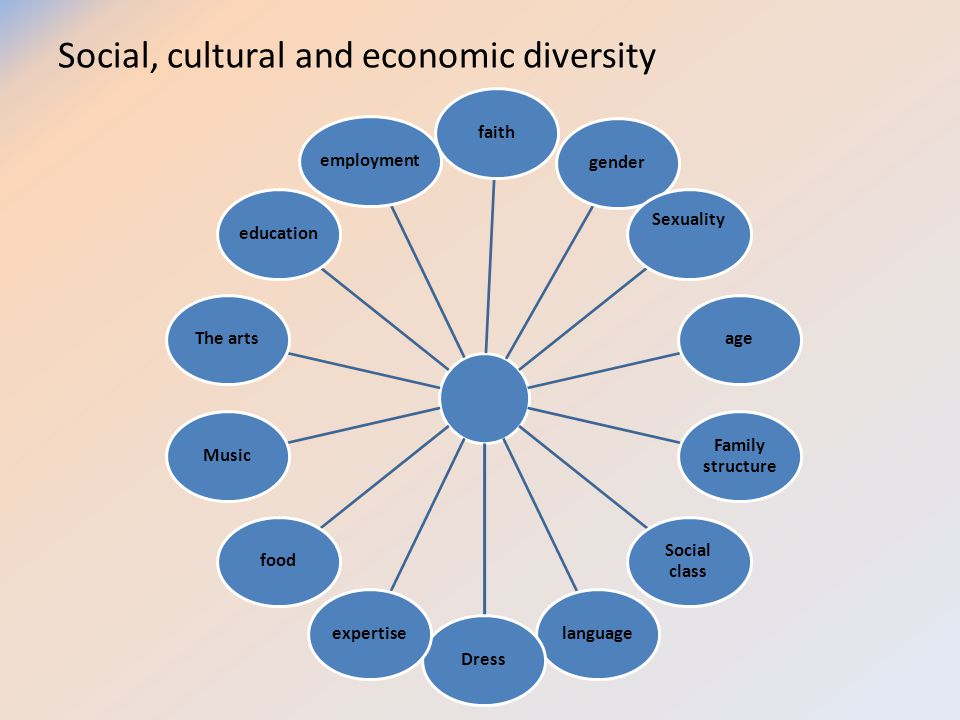 describe the social economic and cultural Open document below is an essay on describe the social, economic and cultural factors that will impact on the lives of children and young people.