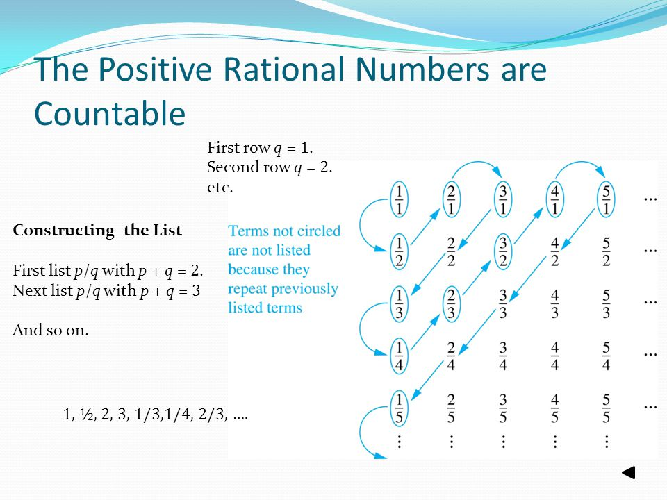 The Positive Rational Numbers are Countable
