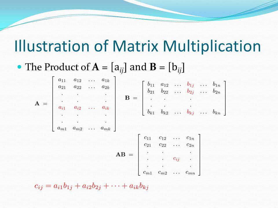 Illustration of Matrix Multiplication
