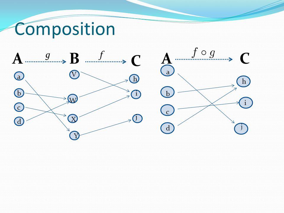 Composition A B C a b c d V W X Y g h j i f A C a h b i c j d