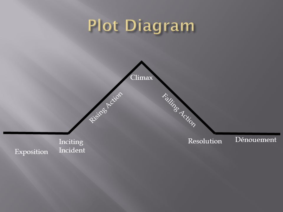 Plot Diagram Climax Rising Action Falling Action Dénouement