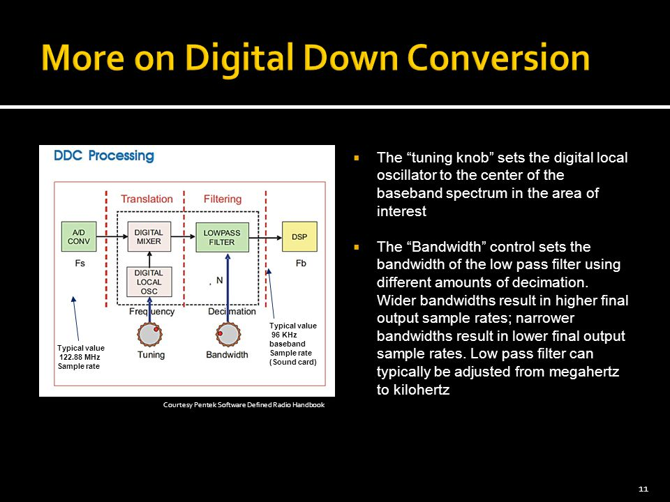 More on Digital Down Conversion