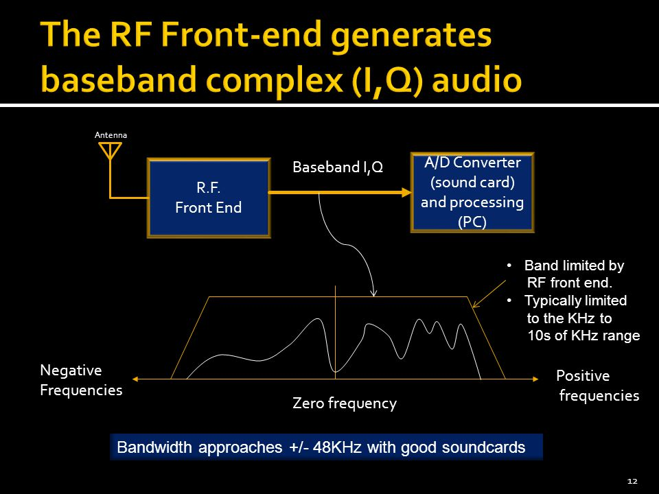 The RF Front-end generates baseband complex (I,Q) audio