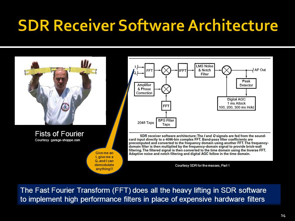 SDR Receiver Software Architecture