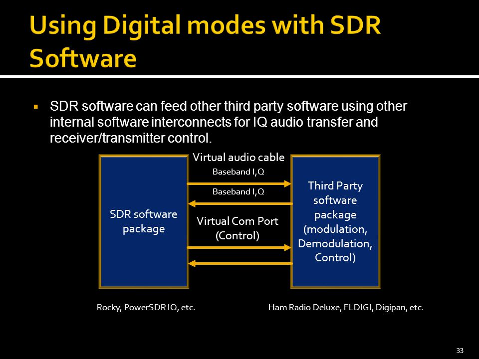Using Digital modes with SDR Software
