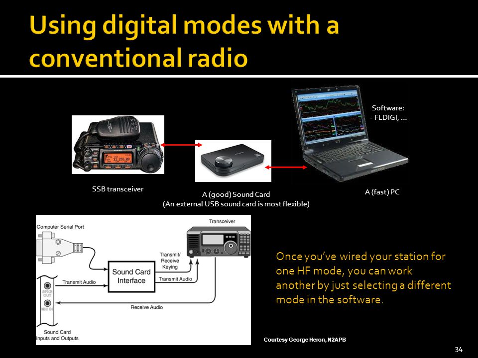 Using digital modes with a conventional radio