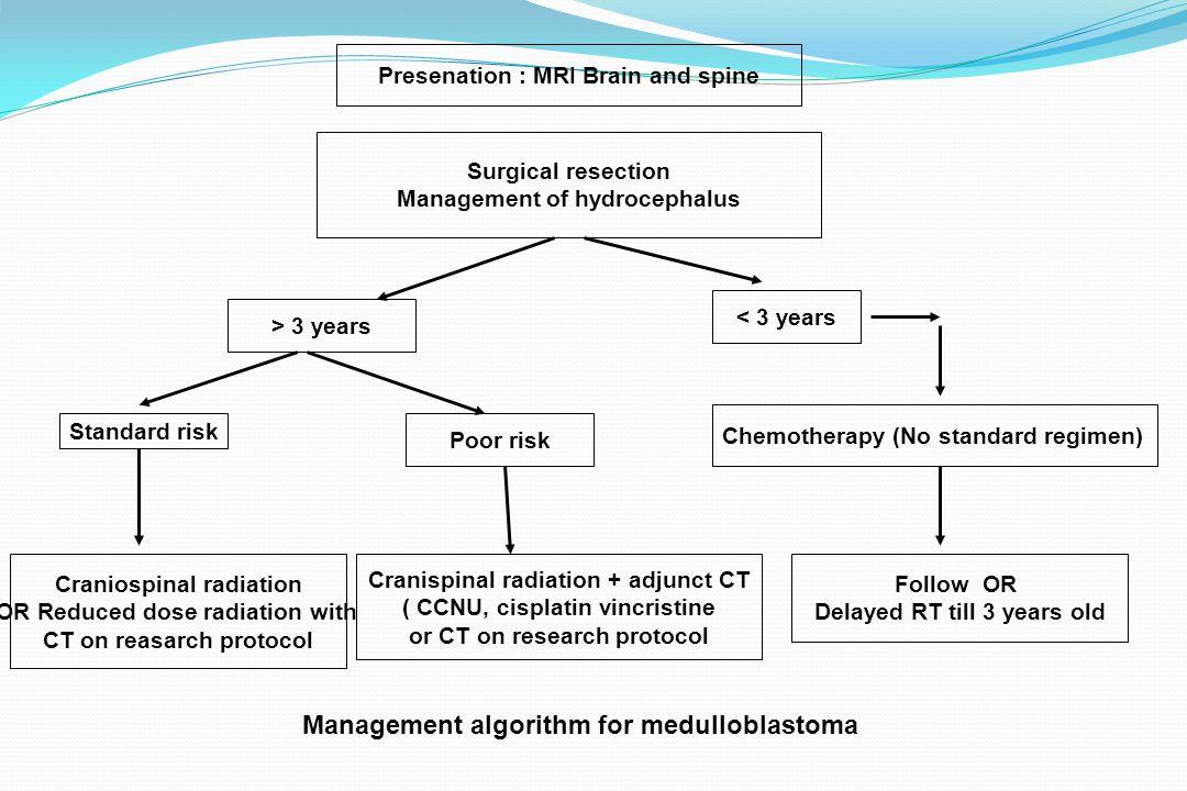 Management algorithm for medulloblastoma