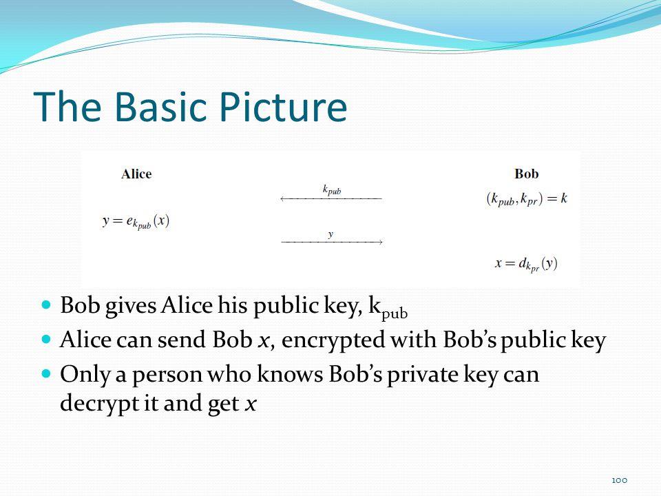 The Basic Picture Bob gives Alice his public key, kpub