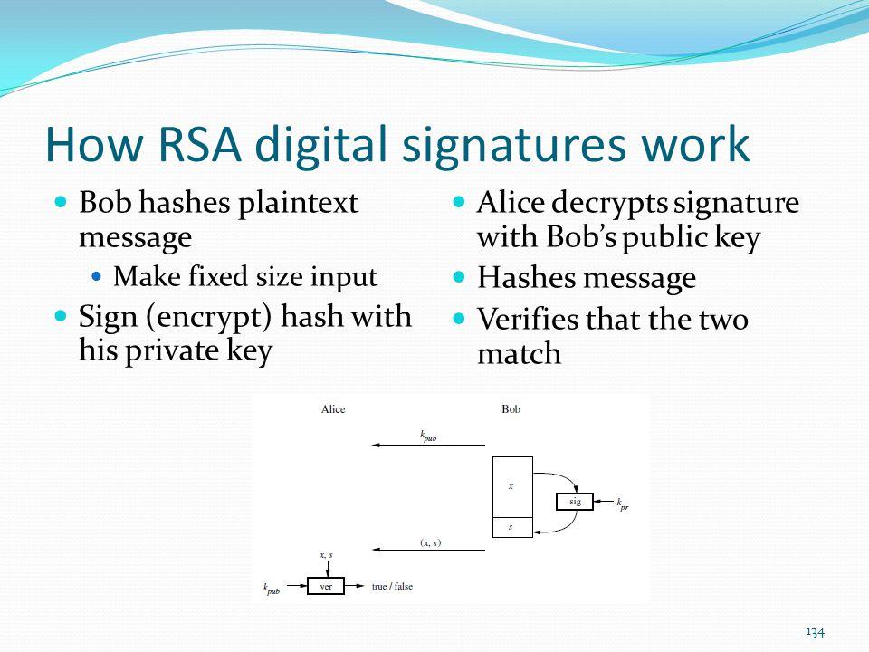 How RSA digital signatures work
