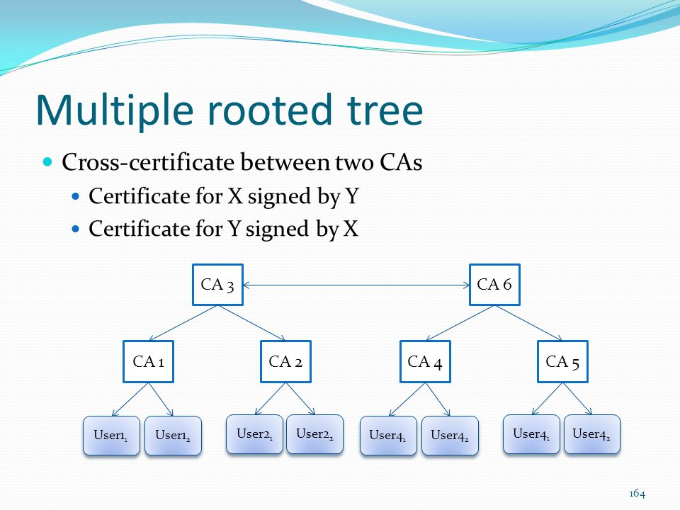 Multiple rooted tree Cross-certificate between two CAs