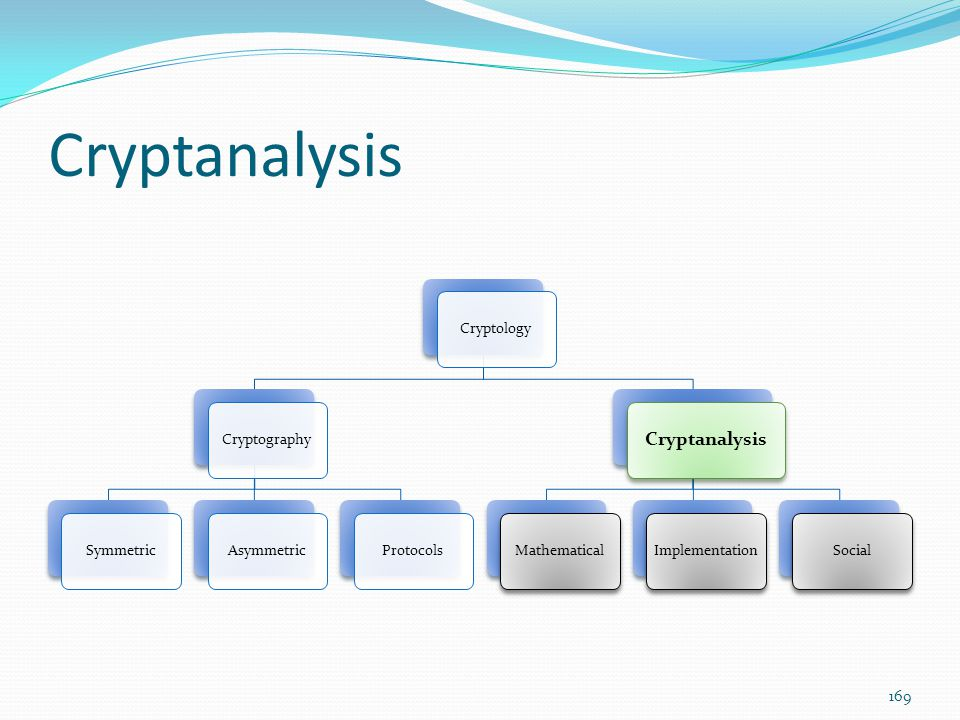 Cryptanalysis Cryptanalysis Symmetric Protocols Cryptology