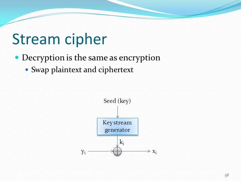 Stream cipher Decryption is the same as encryption