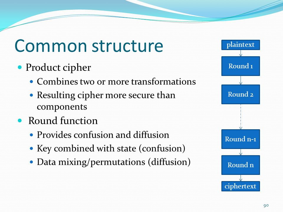 Common structure Product cipher Round function