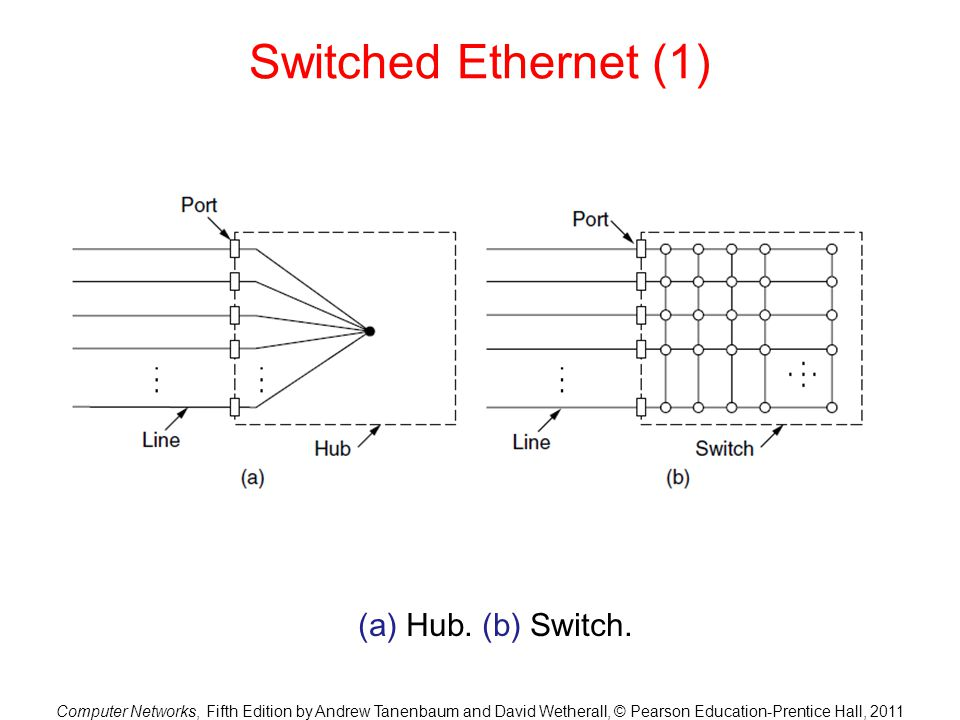 Switched Ethernet (1) (a) Hub. (b) Switch.