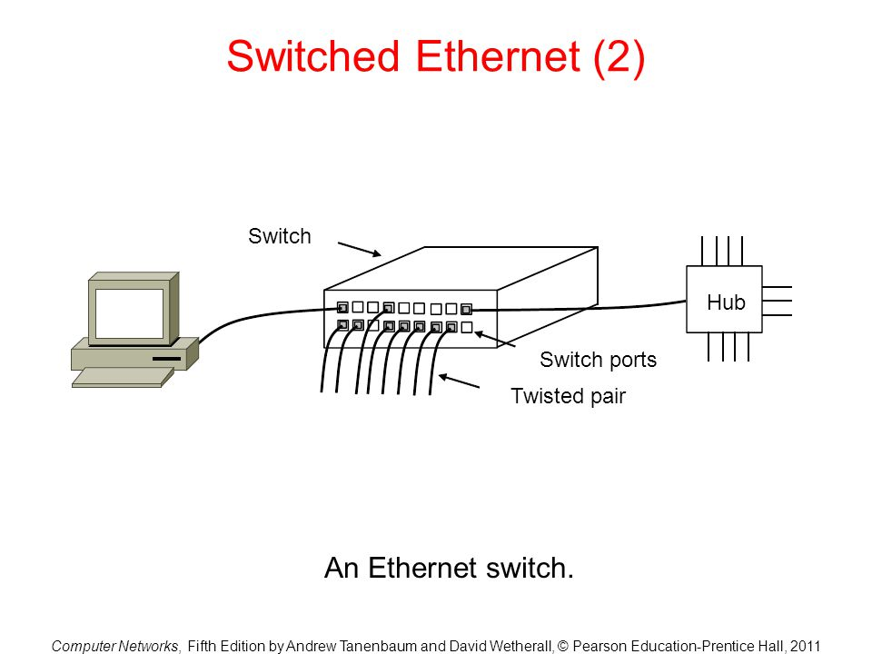 Switched Ethernet (2) An Ethernet switch. Switch Hub Switch ports