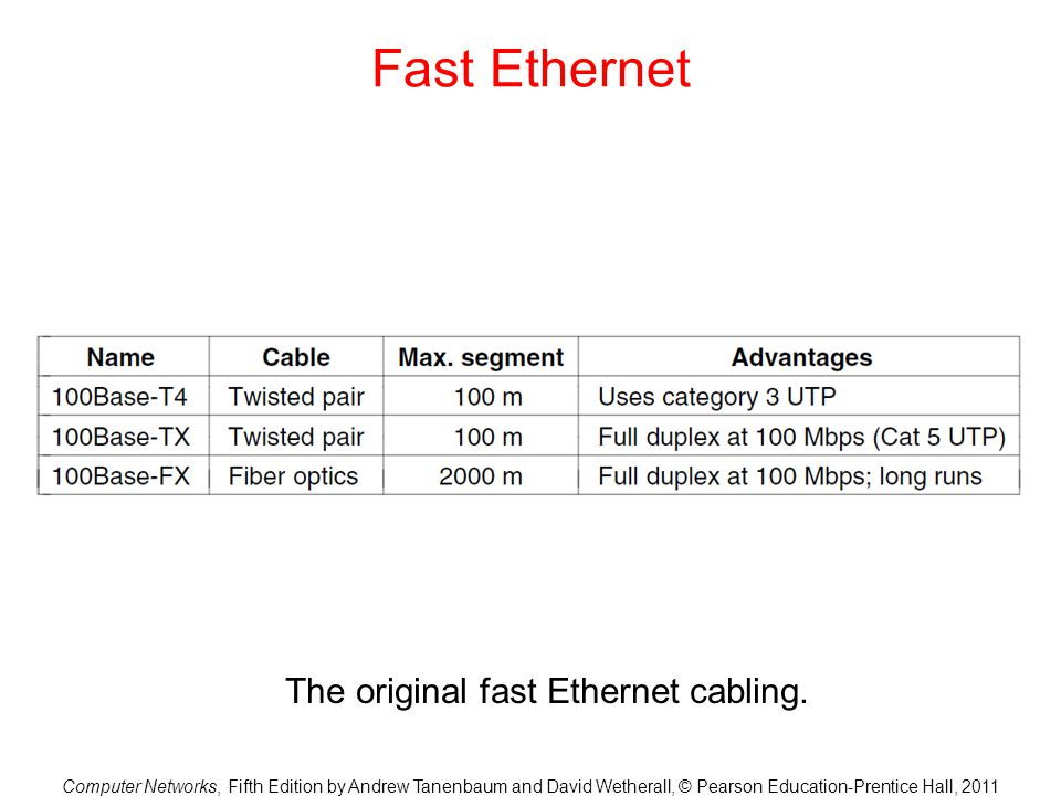 The original fast Ethernet cabling.