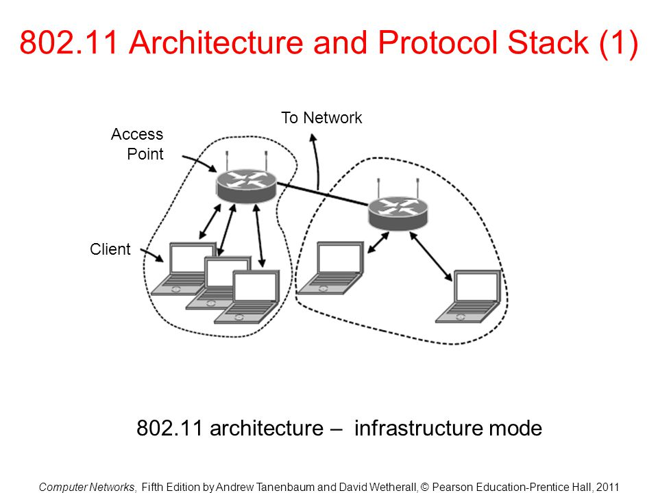 802.11 Architecture and Protocol Stack (1)