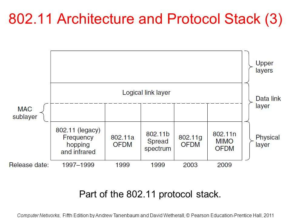 802.11 Architecture and Protocol Stack (3)