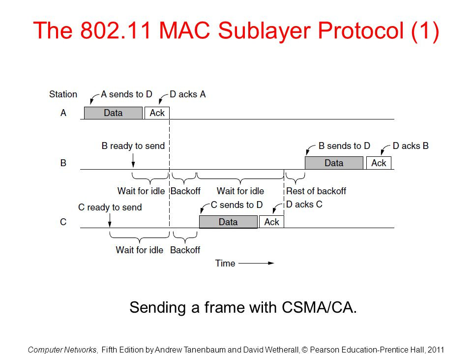 The 802.11 MAC Sublayer Protocol (1)
