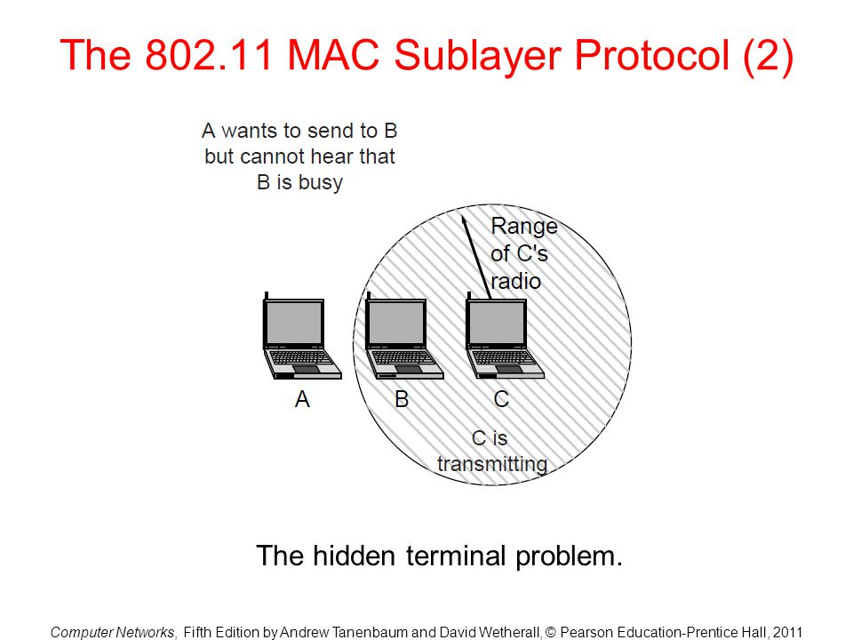 The 802.11 MAC Sublayer Protocol (2)