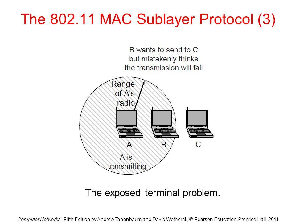 The 802.11 MAC Sublayer Protocol (3)