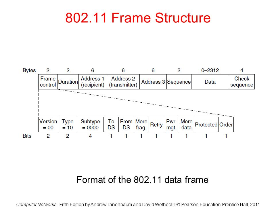 Format of the 802.11 data frame