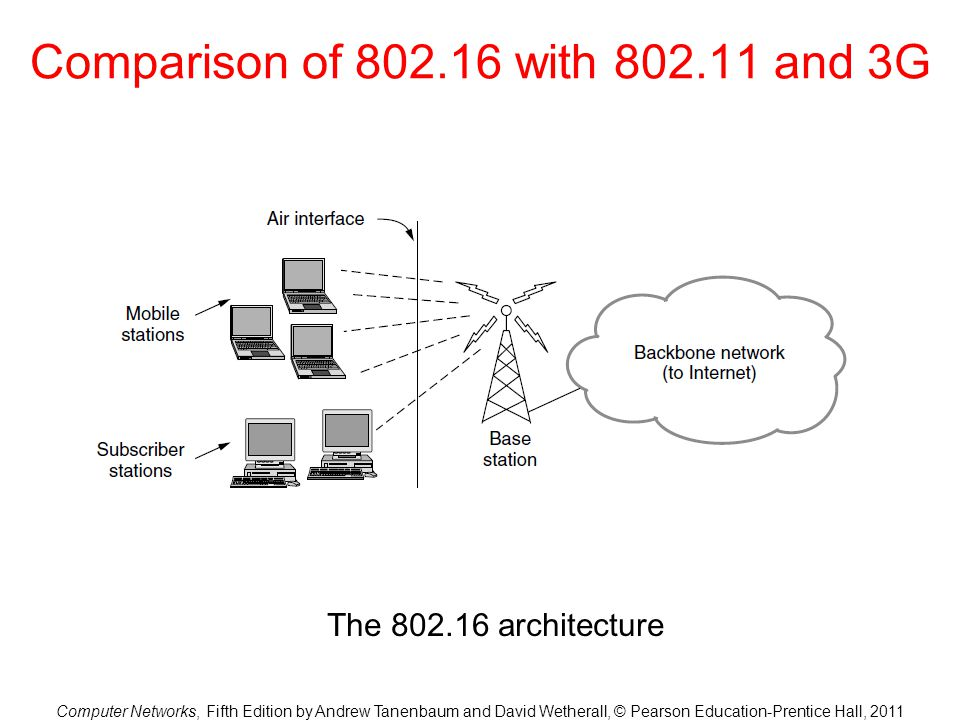 Comparison of 802.16 with 802.11 and 3G