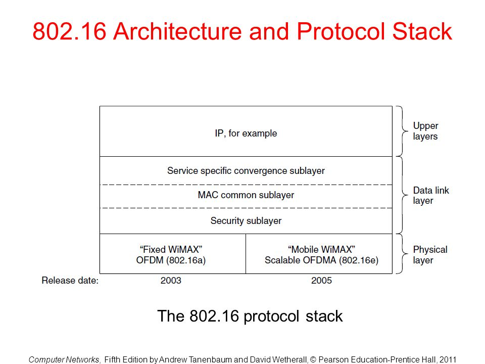 802.16 Architecture and Protocol Stack