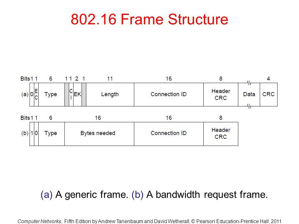 (a) A generic frame. (b) A bandwidth request frame.
