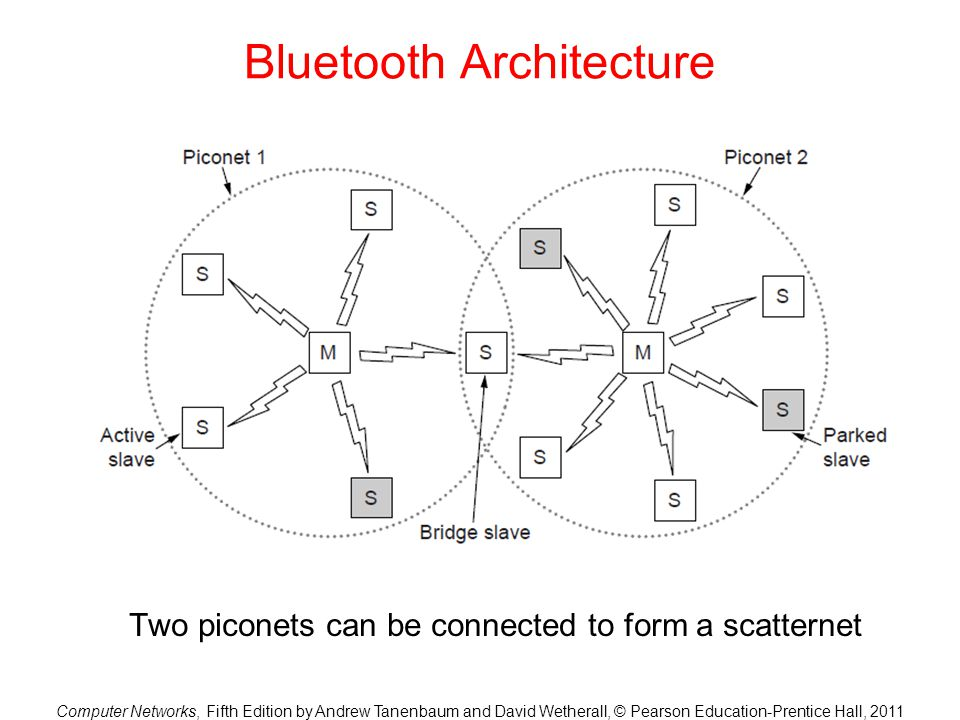 Bluetooth Architecture