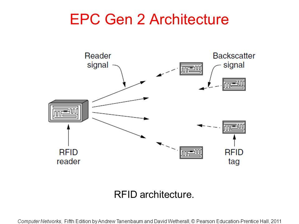 EPC Gen 2 Architecture RFID architecture.