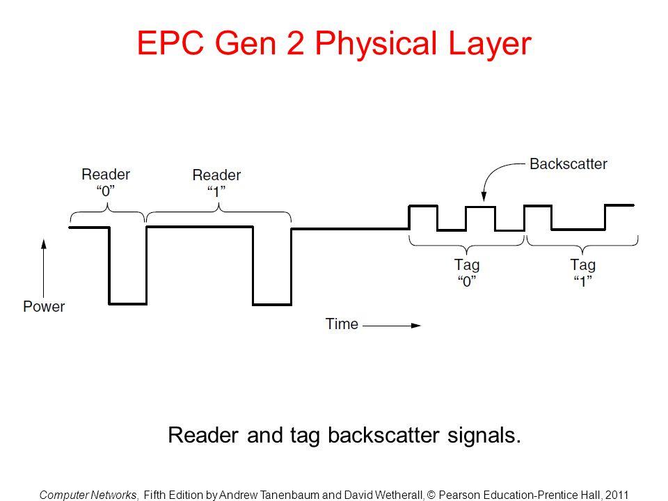 Reader and tag backscatter signals.