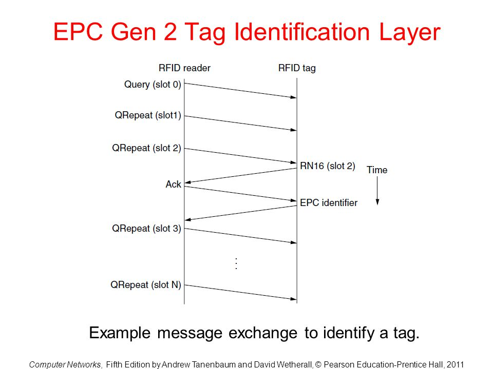 EPC Gen 2 Tag Identification Layer