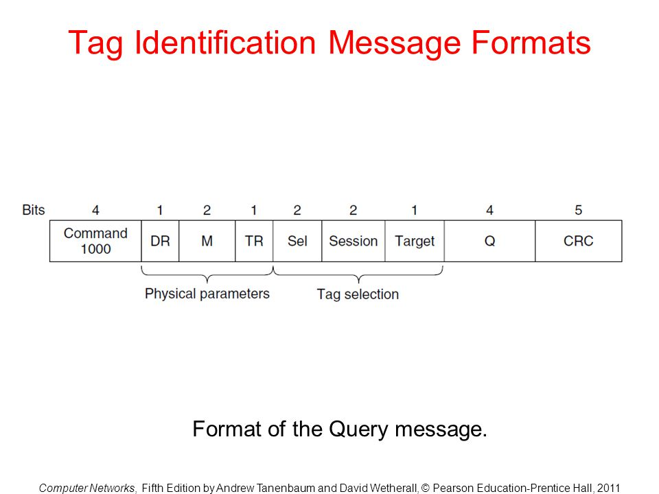 Tag Identification Message Formats