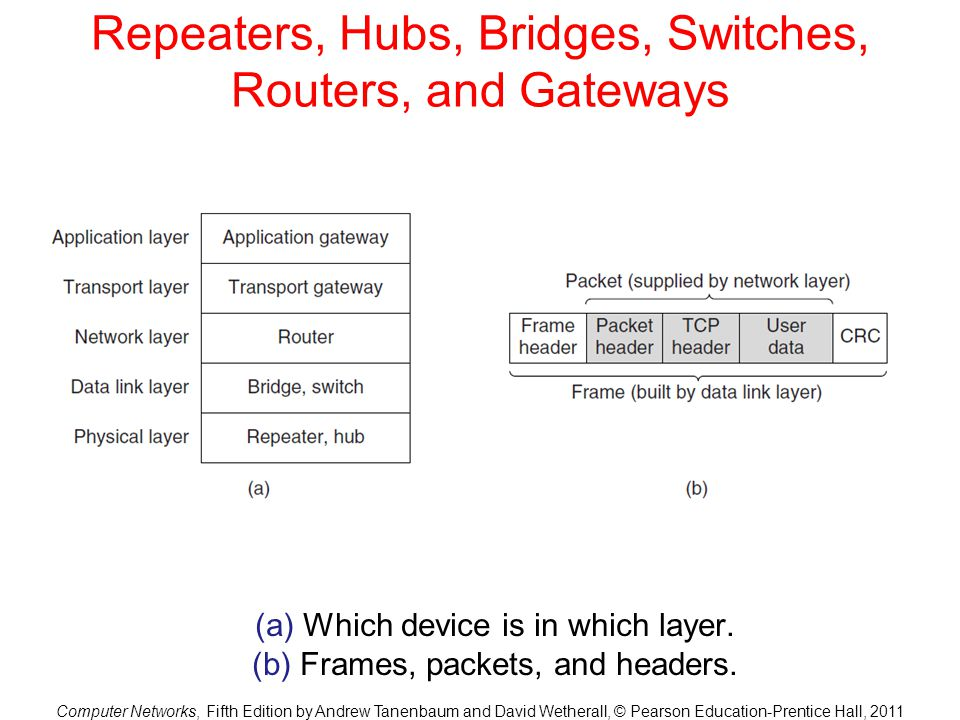 Repeaters, Hubs, Bridges, Switches, Routers, and Gateways