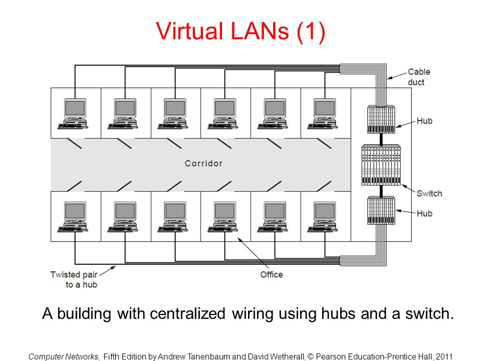 A building with centralized wiring using hubs and a switch.
