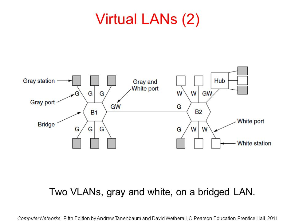 Two VLANs, gray and white, on a bridged LAN.