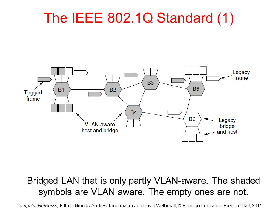 The IEEE 802.1Q Standard (1) Bridged LAN that is only partly VLAN-aware.