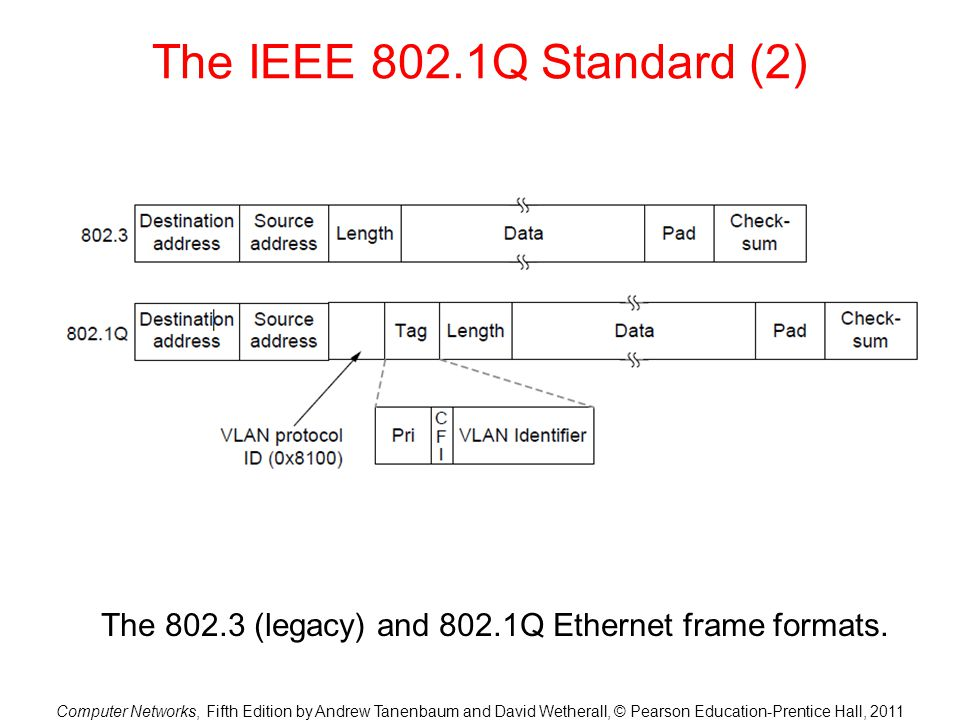 The 802.3 (legacy) and 802.1Q Ethernet frame formats.