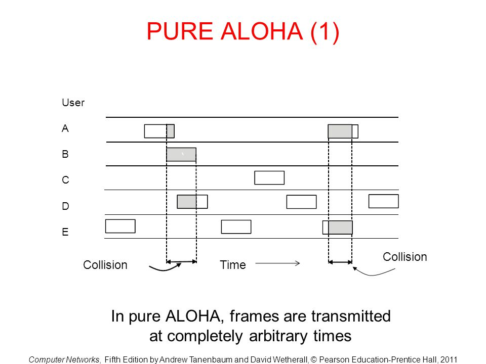 In pure ALOHA, frames are transmitted at completely arbitrary times